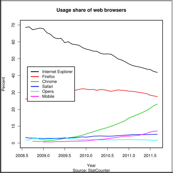 Browser Usage Statistics